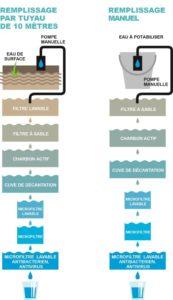 Rendre sa maison plus autonome en eau caue martinique - Rendre sa maison autonome ...